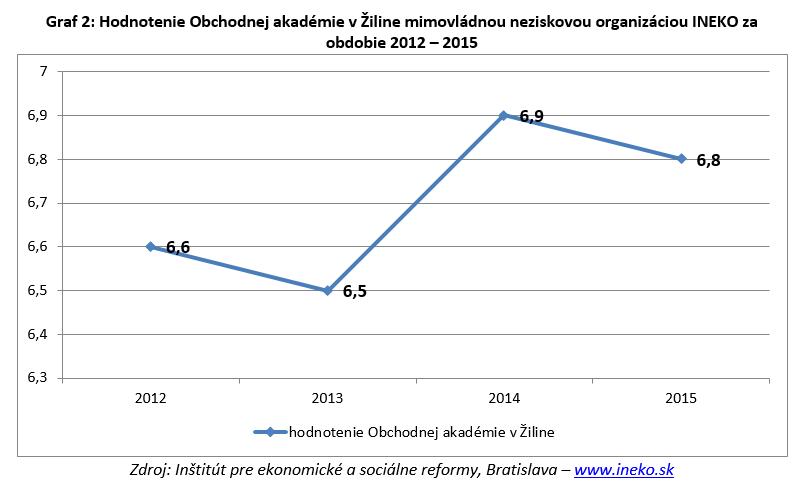 OAVOZA_Hodnotenie_skoly_nezavislymi_instituciami_2